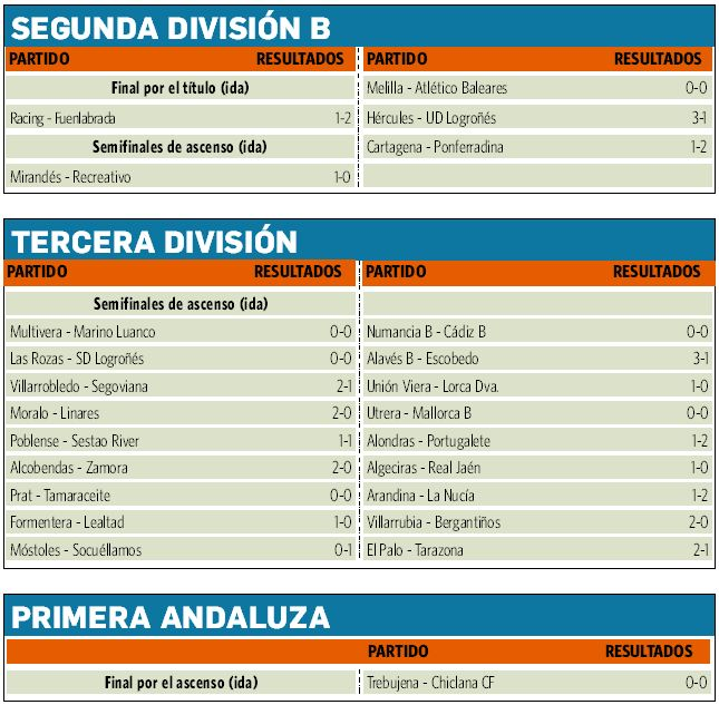 Fútbol | Fases de ascenso Los equipos del grupo IV, en peligro tras ...